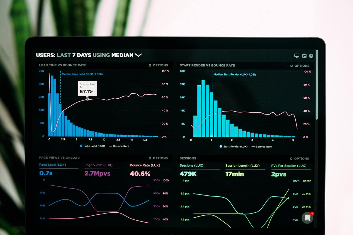 different graphs showing performance of website traffic